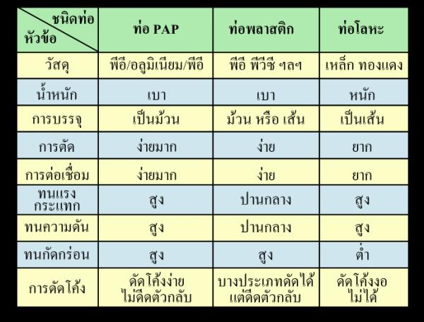 Pipe comparison